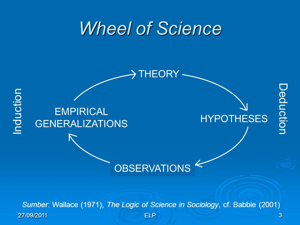 ELP3 Wheel of Science Sumber: Wallace (1971), The Logic of Science in Sociology, cf. Babbie (2001) THEORY HYPOTHESES EMPIRICAL GENERALIZATIONS OBSERVA
