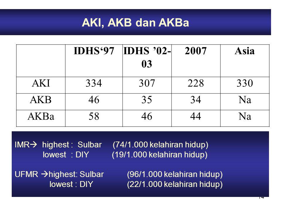 14 AKI, AKB dan AKBa IMR  highest: Sulbar (74/1.000 kelahiran hidup) lowest : DIY (19/1.000 kelahiran hidup) UFMR  highest: Sulbar(96/1.000 kelahira