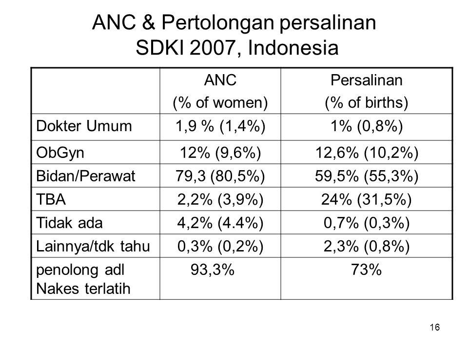 16 ANC & Pertolongan persalinan SDKI 2007, Indonesia ANC (% of women) Persalinan (% of births) Dokter Umum1,9 % (1,4%)1% (0,8%) ObGyn12% (9,6%)12,6% (
