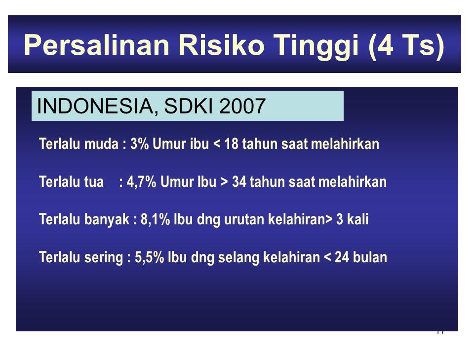 17 Persalinan Risiko Tinggi (4 Ts) Terlalu muda : 3% Umur ibu 34 tahun saat melahirkan Terlalu banyak : 8,1% Ibu dng urutan kelahiran> 3 kali Terlalu