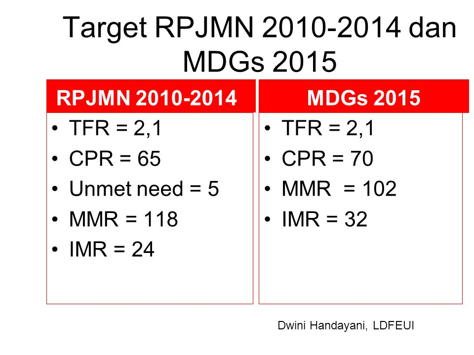 Target RPJMN 2010-2014 dan MDGs 2015 RPJMN 2010-2014 TFR = 2,1 CPR = 65 Unmet need = 5 MMR = 118 IMR = 24 MDGs 2015 TFR = 2,1 CPR = 70 MMR = 102 IMR =