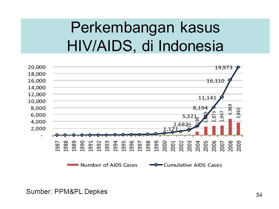34 Perkembangan kasus HIV/AIDS, di Indonesia Sumber: PPM&PL Depkes