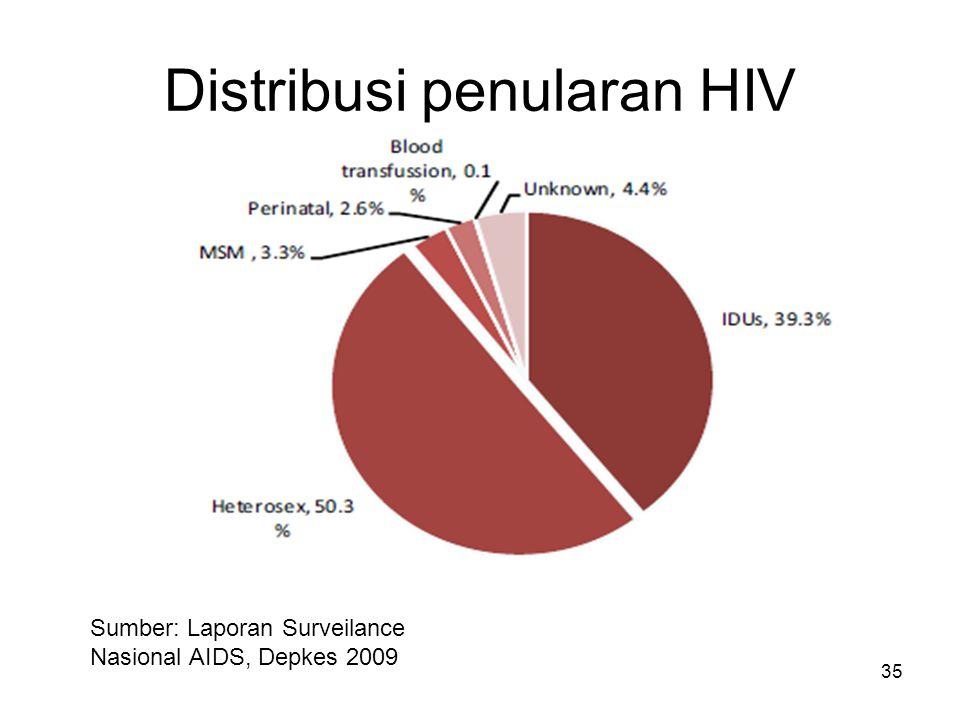 Distribusi penularan HIV 35 Sumber: Laporan Surveilance Nasional AIDS, Depkes 2009