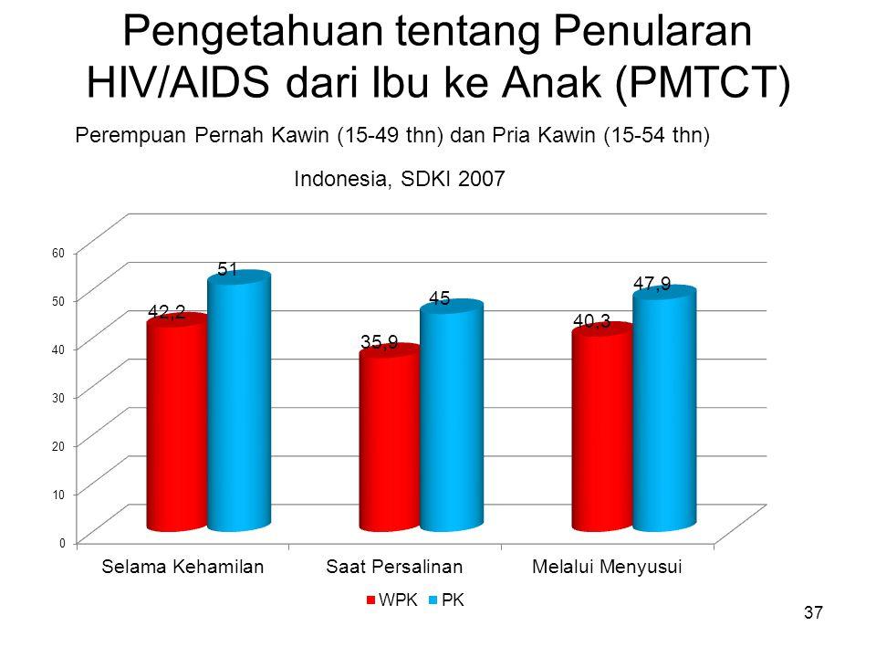 Pengetahuan tentang Penularan HIV/AIDS dari Ibu ke Anak (PMTCT) 37 Perempuan Pernah Kawin (15-49 thn) dan Pria Kawin (15-54 thn) Indonesia, SDKI 2007