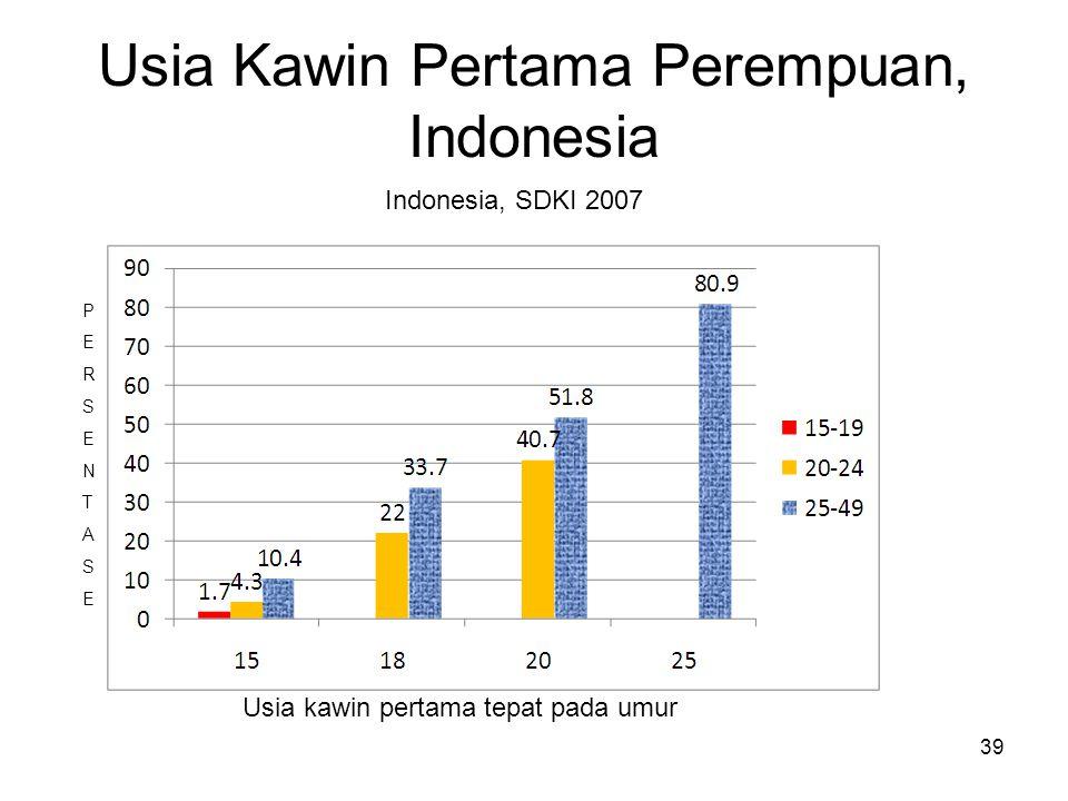 39 Usia Kawin Pertama Perempuan, Indonesia PERSENTASEPERSENTASE Indonesia, SDKI 2007 Usia kawin pertama tepat pada umur