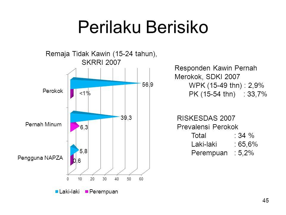 Perilaku Berisiko 45 Responden Kawin Pernah Merokok, SDKI 2007 WPK (15-49 thn) : 2,9% PK (15-54 thn) : 33,7% RISKESDAS 2007 Prevalensi Perokok Total :