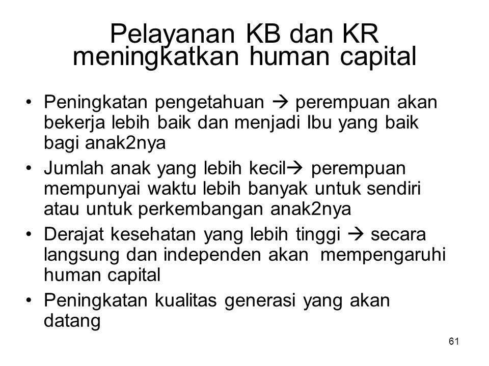 61 Pelayanan KB dan KR meningkatkan human capital Peningkatan pengetahuan  perempuan akan bekerja lebih baik dan menjadi Ibu yang baik bagi anak2nya