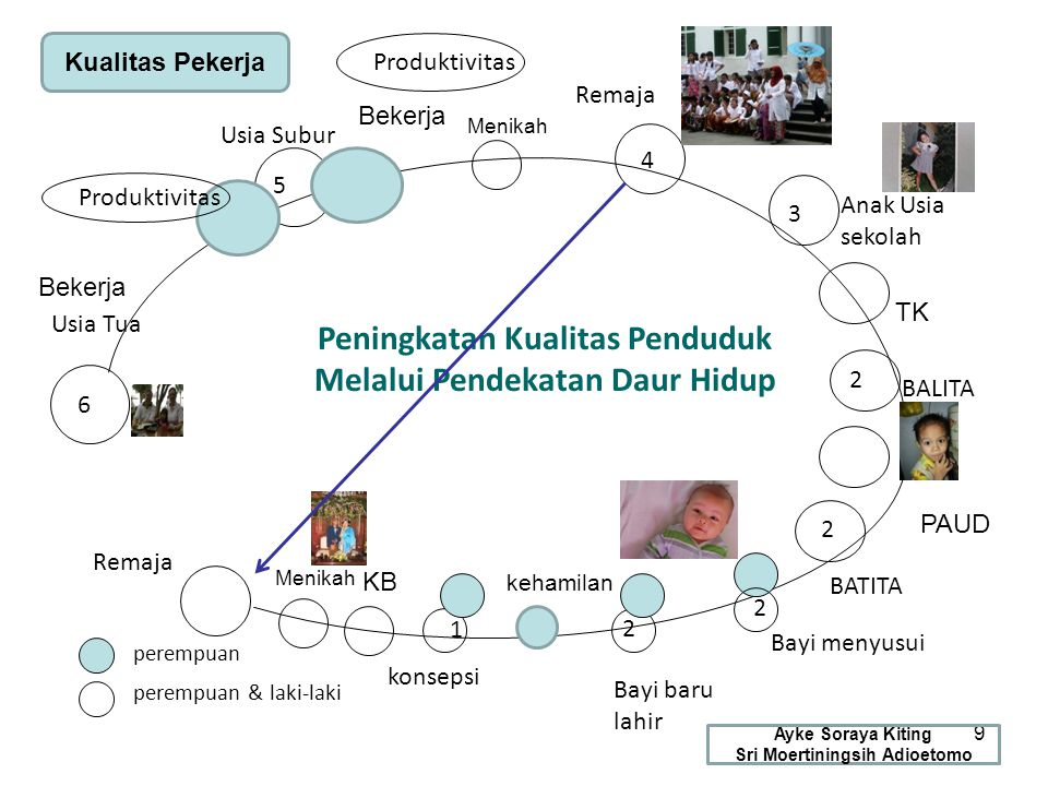 20 Contraceptive Prevalency Rate (CPR), Indonesia, Tahun 2005-2025 Sumber: Proyeksi BKKBN