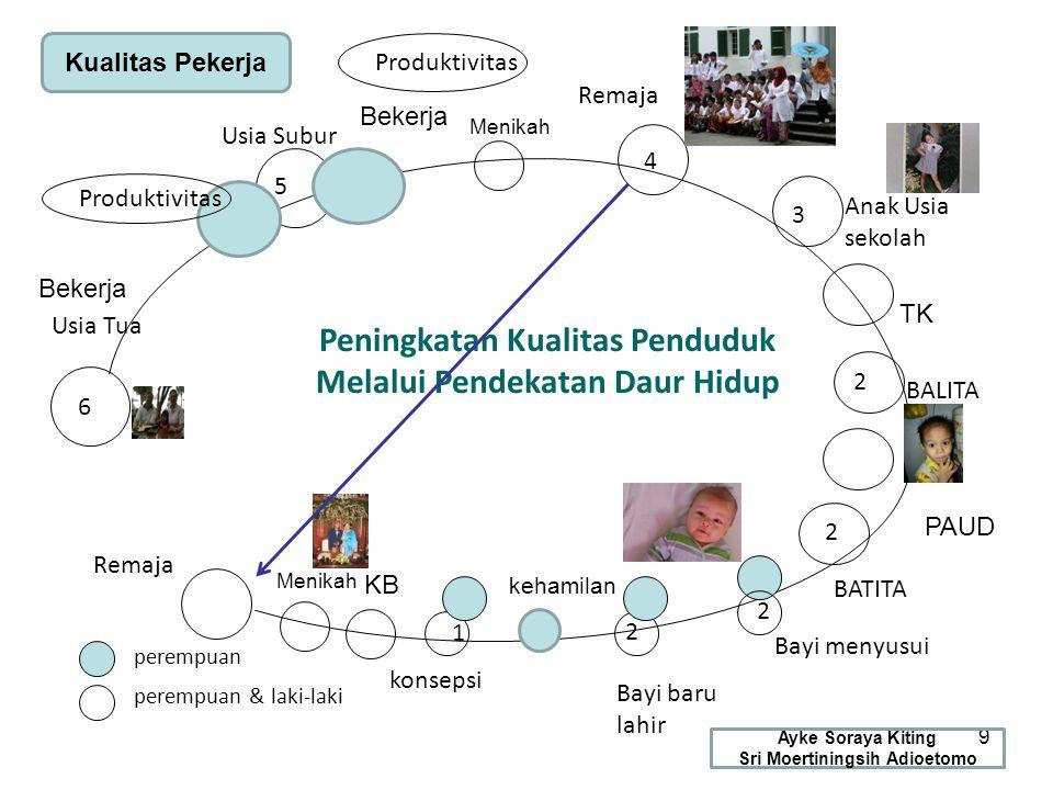 Pendapat Umur Ideal Kawin 40 Indonesia, SDKI 2007