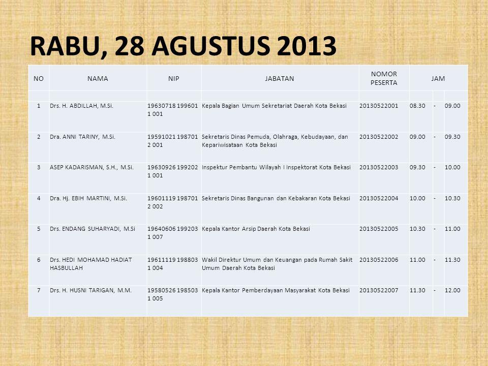 RABU, 28 AGUSTUS 2013 NONAMANIPJABATAN NOMOR PESERTA JAM 1Drs.