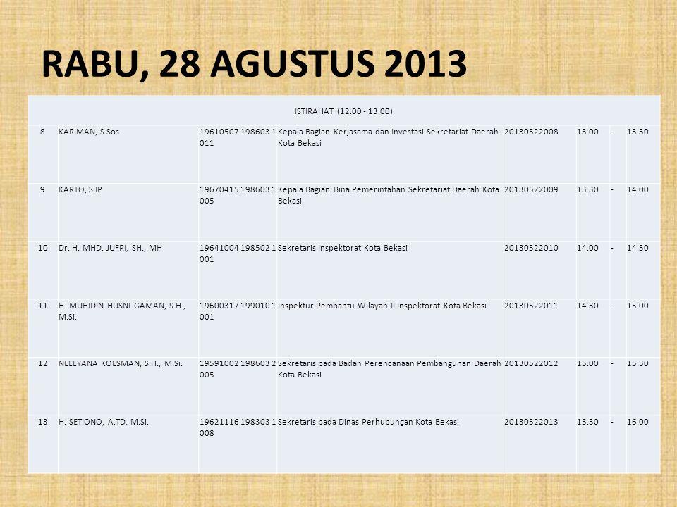 RABU, 28 AGUSTUS 2013 ISTIRAHAT (12.00 - 13.00) 8KARIMAN, S.Sos19610507 198603 1 011 Kepala Bagian Kerjasama dan Investasi Sekretariat Daerah Kota Bek
