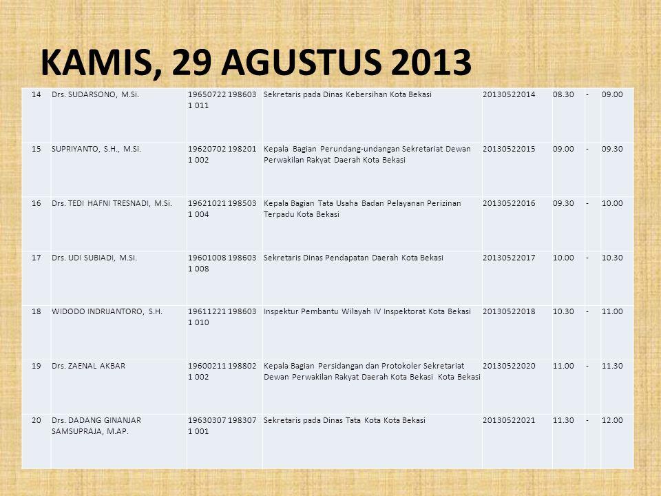 KAMIS, 29 AGUSTUS 2013 14Drs. SUDARSONO, M.Si.19650722 198603 1 011 Sekretaris pada Dinas Kebersihan Kota Bekasi2013052201408.30-09.00 15SUPRIYANTO, S