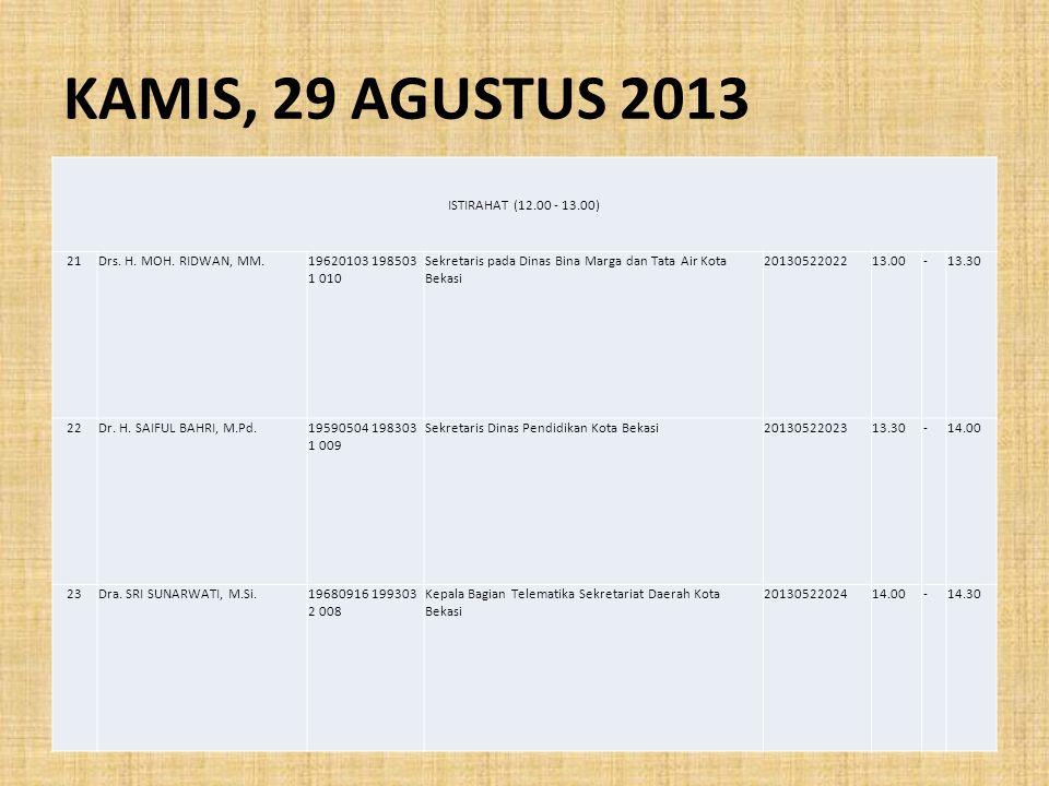 KAMIS, 29 AGUSTUS 2013 ISTIRAHAT (12.00 - 13.00) 21Drs. H. MOH. RIDWAN, MM.19620103 198503 1 010 Sekretaris pada Dinas Bina Marga dan Tata Air Kota Be