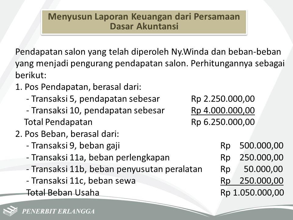 Menyusun Laporan Keuangan dari Persamaan Dasar Akuntansi Pendapatan salon yang telah diperoleh Ny.Winda dan beban-beban yang menjadi pengurang pendapa