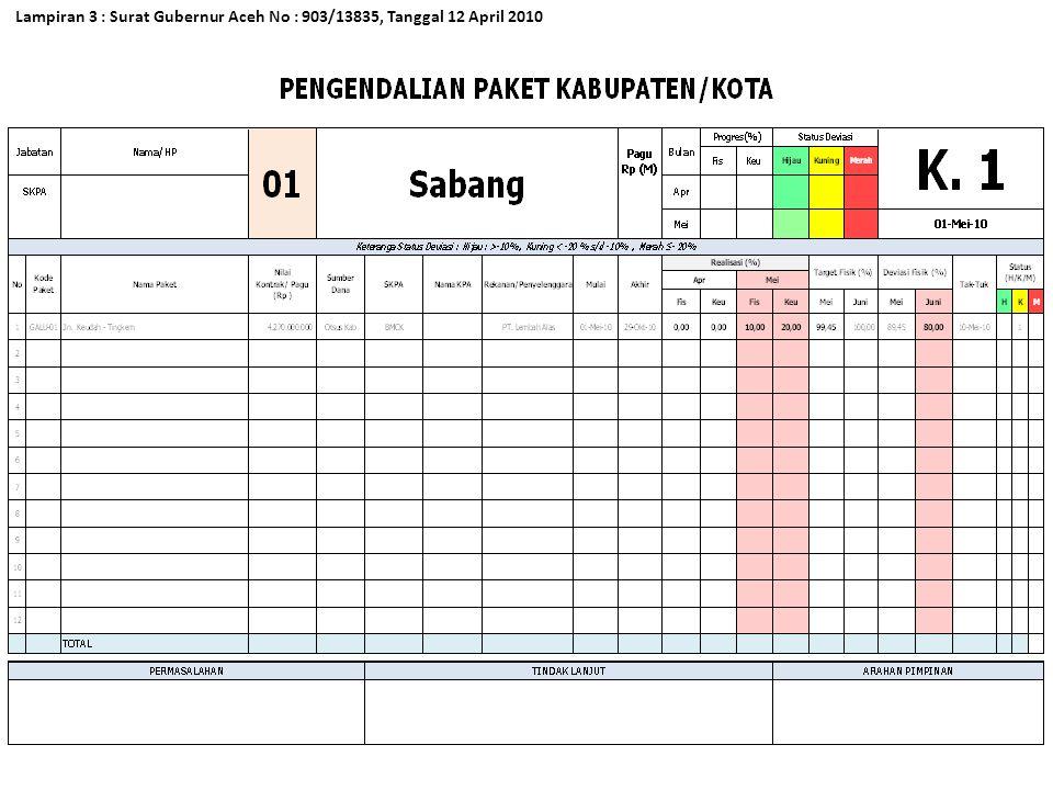 Lampiran 3 : Surat Gubernur Aceh No : 903/13835, Tanggal 12 April 2010