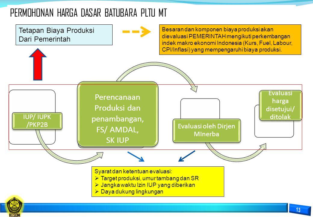 PERMOHONAN HARGA DASAR BATUBARA PLTU MT IUP/ IUPK /PKP2B Perencanaan Produksi dan penambangan, FS/ AMDAL, SK IUP Evaluasi oleh Dirjen MInerba Evaluasi