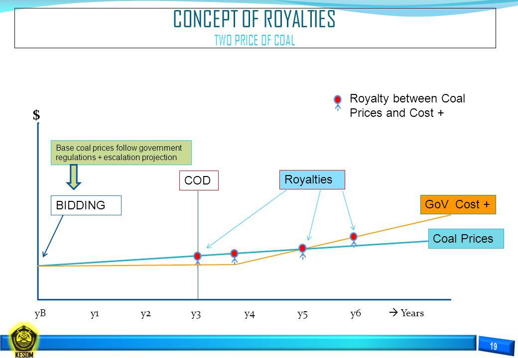 CONCEPT OF ROYALTIES TWO PRICE OF COAL $ yB y1 y2 y3 y4 y5 y6  Years COD BIDDING GoV Cost + Coal Prices Royalties Royalty between Coal Prices and Cos