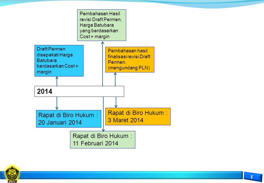 2014 Draft Permen disepakati Harga Batubara berdasarkan Cost + margin Rapat di Biro Hukum : 20 Januari 2014 Pembahasan hasil finalisasi revisi Draft P
