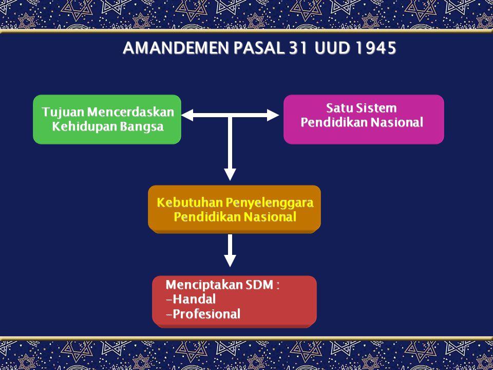 AMANDEMEN PS 31 UUD 1945 PEMERINTAH PEMBAHARUANSPN UU No 2 /1989 Diubah UU No 20 /1990