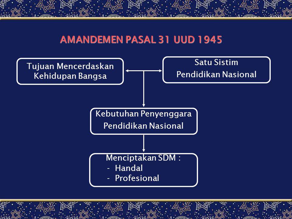 AMANDEMEN PASAL 31 UUD 1945 Tujuan Mencerdaskan Kehidupan Bangsa Satu Sistim Pendidikan Nasional Kebutuhan Penyenggara Pendidikan Nasional Menciptakan SDM : - Handal - Profesional