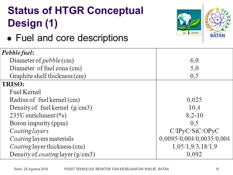 Status of HTGR Conceptual Design (1) Fuel and core descriptions Senin, 25 Agustus 2014PUSAT TEKNOLOGI REAKTOR DAN KESELAMATAN NUKLIR, BATAN10 Pebble fuel: Diameter of pebble (cm) Diameter of fuel zona (cm) Graphite shell thickness (cm) 6,0 5,0 0,5 TRISO: Fuel Kernel Radius of fuel kernel (cm) Density of fuel kernel (g/cm3) 235U enrichment (%) Boron impurity (ppm) Coating layers Coating layers materials Coating layer thickness (cm) Density of coating layer (g/cm3) 0,025 10,4 8,2-10 0,5 C/IPyC/SiC/OPyC 0,0095/0,004/0,0035/0,004 1,05/1,9/3,18/1,9 0,092