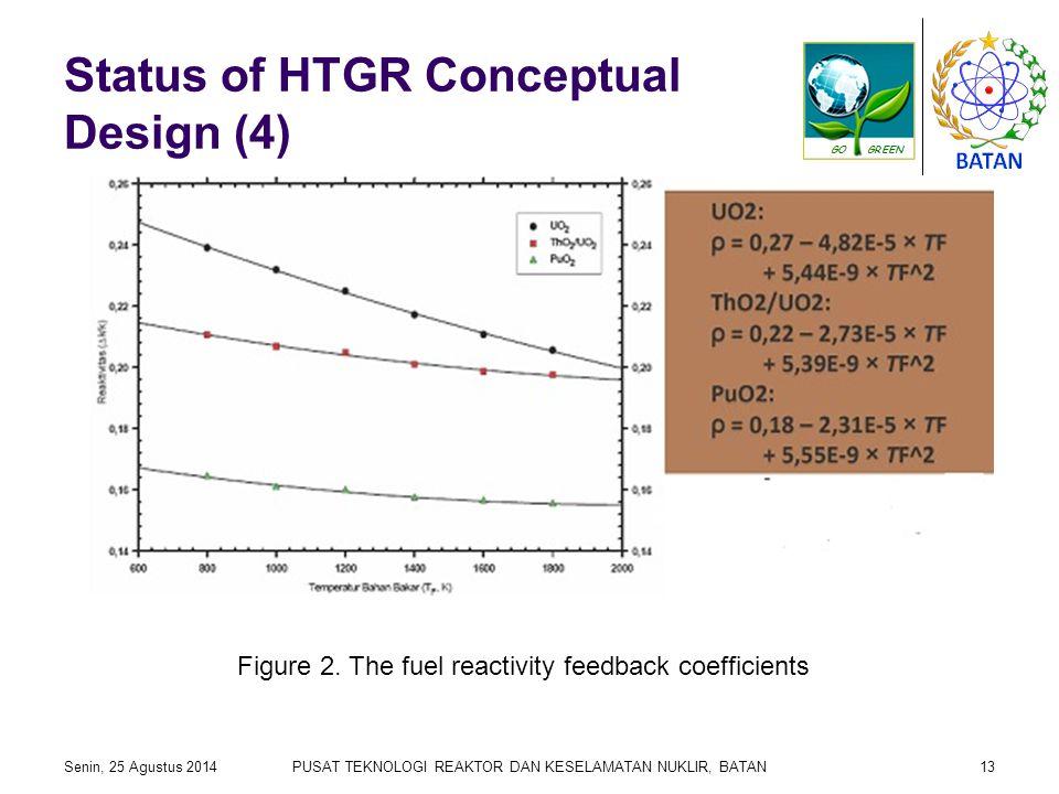 Status of HTGR Conceptual Design (4) Senin, 25 Agustus 2014PUSAT TEKNOLOGI REAKTOR DAN KESELAMATAN NUKLIR, BATAN13 Figure 2. The fuel reactivity feedb