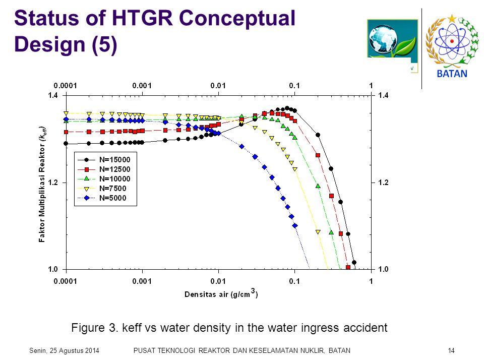 Status of HTGR Conceptual Design (5) Senin, 25 Agustus 2014PUSAT TEKNOLOGI REAKTOR DAN KESELAMATAN NUKLIR, BATAN14 Figure 3. keff vs water density in