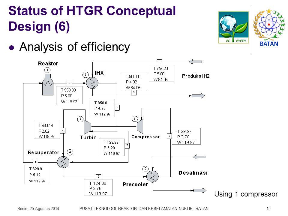 Status of HTGR Conceptual Design (6) Senin, 25 Agustus 2014PUSAT TEKNOLOGI REAKTOR DAN KESELAMATAN NUKLIR, BATAN15 Analysis of efficiency Using 1 compressor