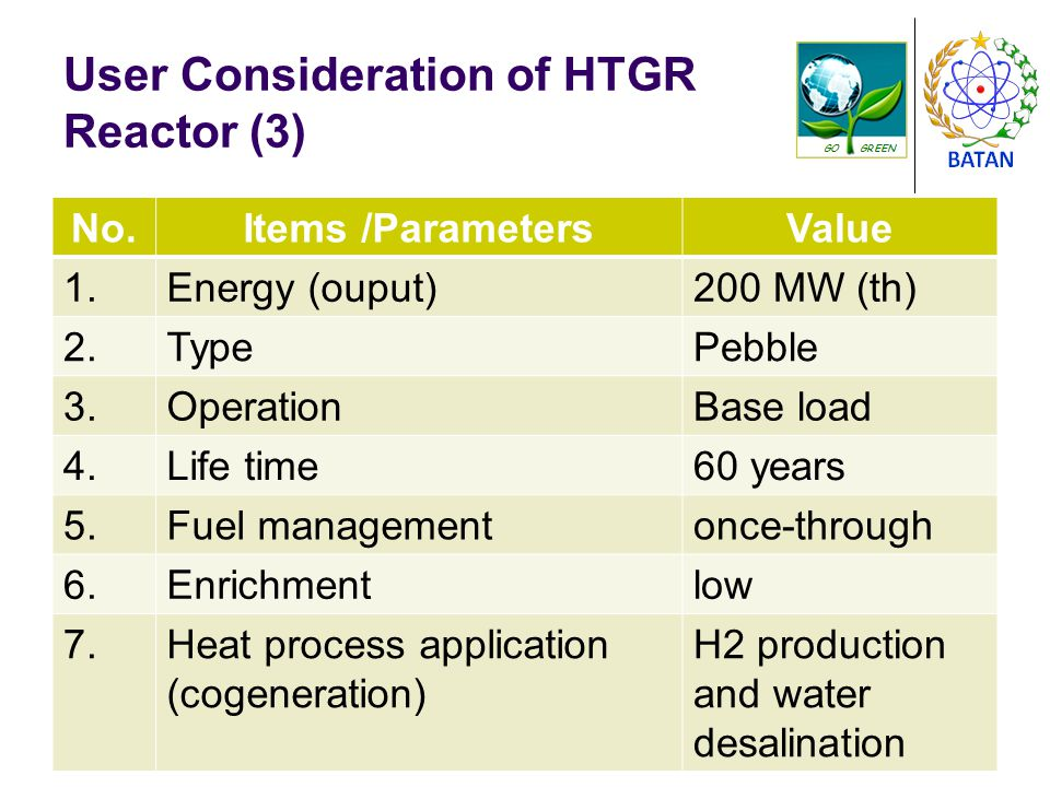User Consideration of HTGR Reactor (3) Senin, 25 Agustus 2014PUSAT TEKNOLOGI REAKTOR DAN KESELAMATAN NUKLIR, BATAN8 No.Items /ParametersValue 1.Energy (ouput)200 MW (th) 2.TypePebble 3.OperationBase load 4.Life time60 years 5.Fuel managementonce-through 6.Enrichmentlow 7.Heat process application (cogeneration) H2 production and water desalination