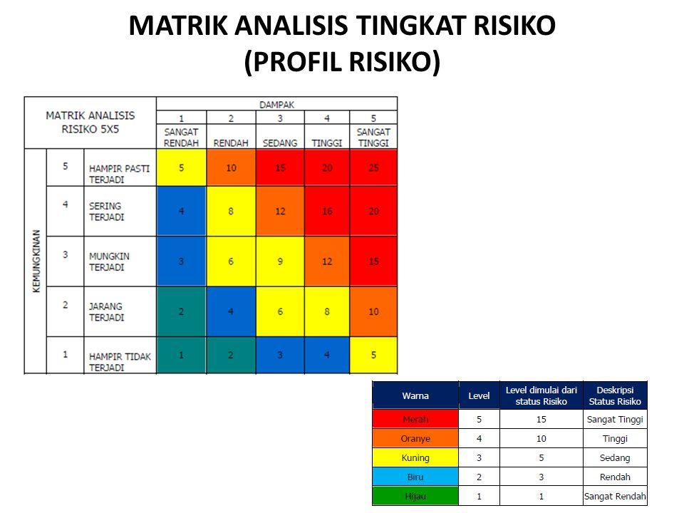 MATRIK ANALISIS TINGKAT RISIKO (PROFIL RISIKO)