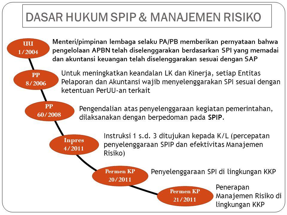 DASAR HUKUM SPIP & MANAJEMEN RISIKO UU 1/2004 PP 8/2006 PP 60/2008 Inpres 4/2011 Permen KP 20 /2011 Permen KP 21 /2011 Menteri/pimpinan lembaga selaku PA/PB memberikan pernyataan bahwa pengelolaan APBN telah diselenggarakan berdasarkan SPI yang memadai dan akuntansi keuangan telah diselenggarakan sesuai dengan SAP Untuk meningkatkan keandalan LK dan Kinerja, setiap Entitas Pelaporan dan Akuntansi wajib menyelenggarakan SPI sesuai dengan ketentuan PerUU-an terkait Pengendalian atas penyelenggaraan kegiatan pemerintahan, dilaksanakan dengan berpedoman pada SPIP.