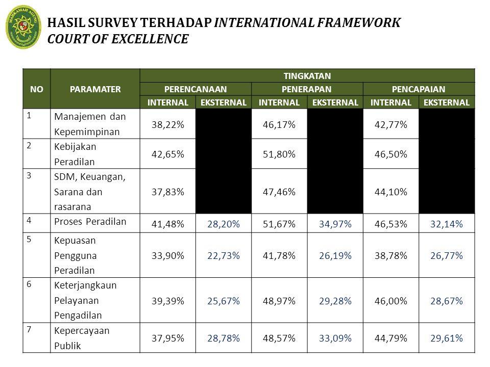 HASIL SURVEY TERHADAP INTERNATIONAL FRAMEWORK COURT OF EXCELLENCE NOPARAMATER TINGKATAN PERENCANAANPENERAPANPENCAPAIAN INTERNALEKSTERNALINTERNALEKSTER