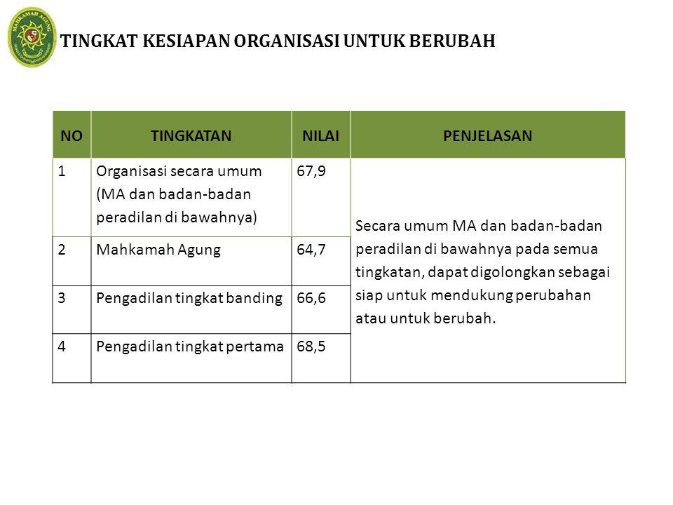 TINGKAT KESIAPAN ORGANISASI UNTUK BERUBAH NOTINGKATANNILAIPENJELASAN 1 Organisasi secara umum (MA dan badan-badan peradilan di bawahnya) 67,9 Secara u