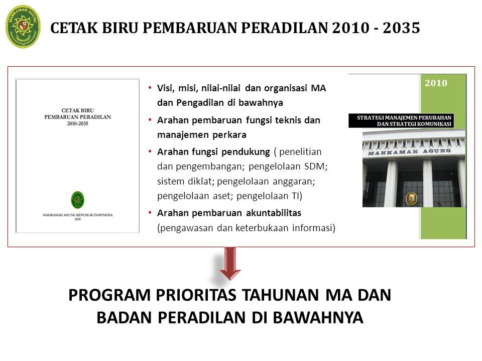 CETAK BIRU PEMBARUAN PERADILAN 2010 - 2035 Visi, misi, nilai-nilai dan organisasi MA dan Pengadilan di bawahnya Arahan pembaruan fungsi teknis dan man