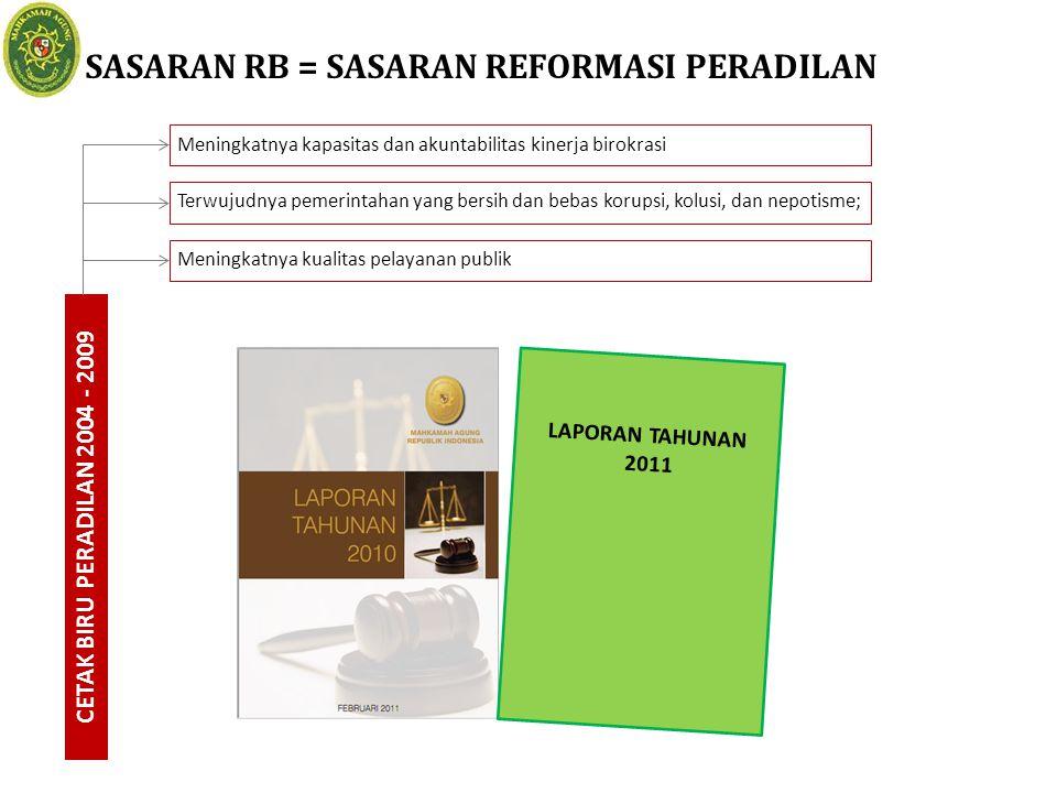 SASARAN RB = SASARAN REFORMASI PERADILAN CETAK BIRU PERADILAN 2004 - 2009 LAPORAN TAHUNAN 2011 Meningkatnya kualitas pelayanan publik Meningkatnya kap