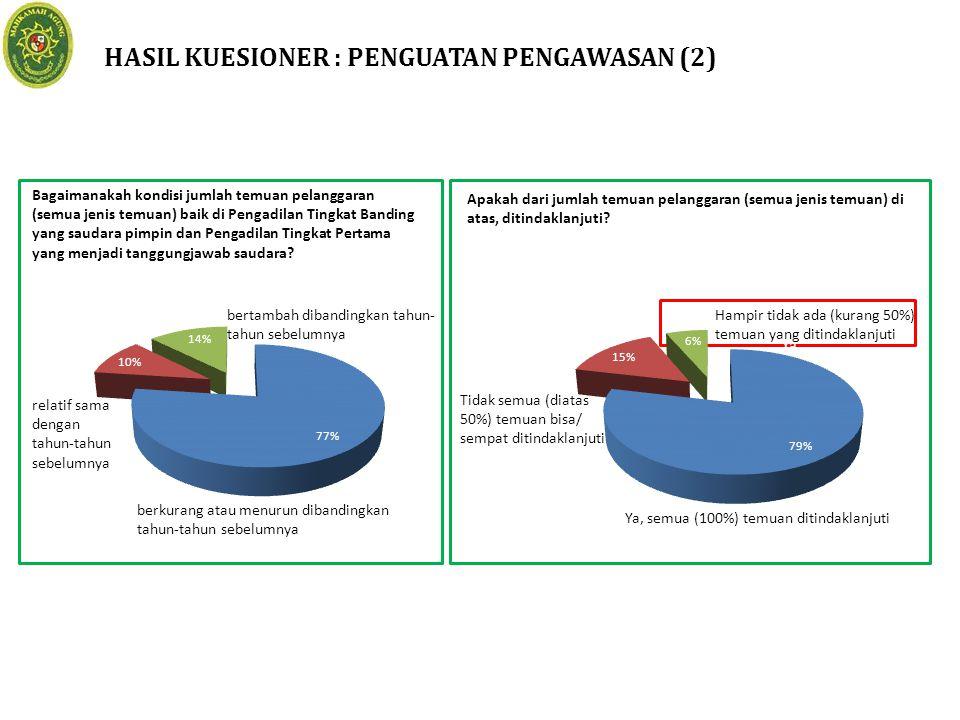 HASIL KUESIONER : PENGUATAN PENGAWASAN (2) Bagaimanakah kondisi jumlah temuan pelanggaran (semua jenis temuan) baik di Pengadilan Tingkat Banding yang