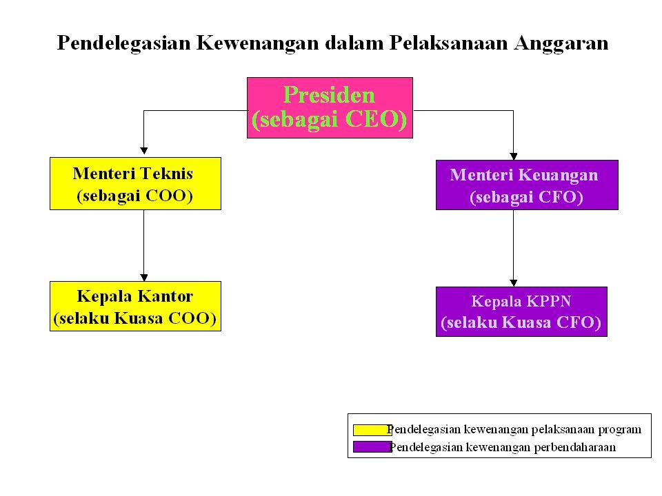 30 Comptabel beheer administratief beheer PEMBUATANKOMITMEN PENGUJIAN & PEMBEBANANPERINTAHPEMBAYARANPENGUJIANPENCAIRANDANA Pemisahan Kewenangan Menteri TeknisMenteri Keuangan