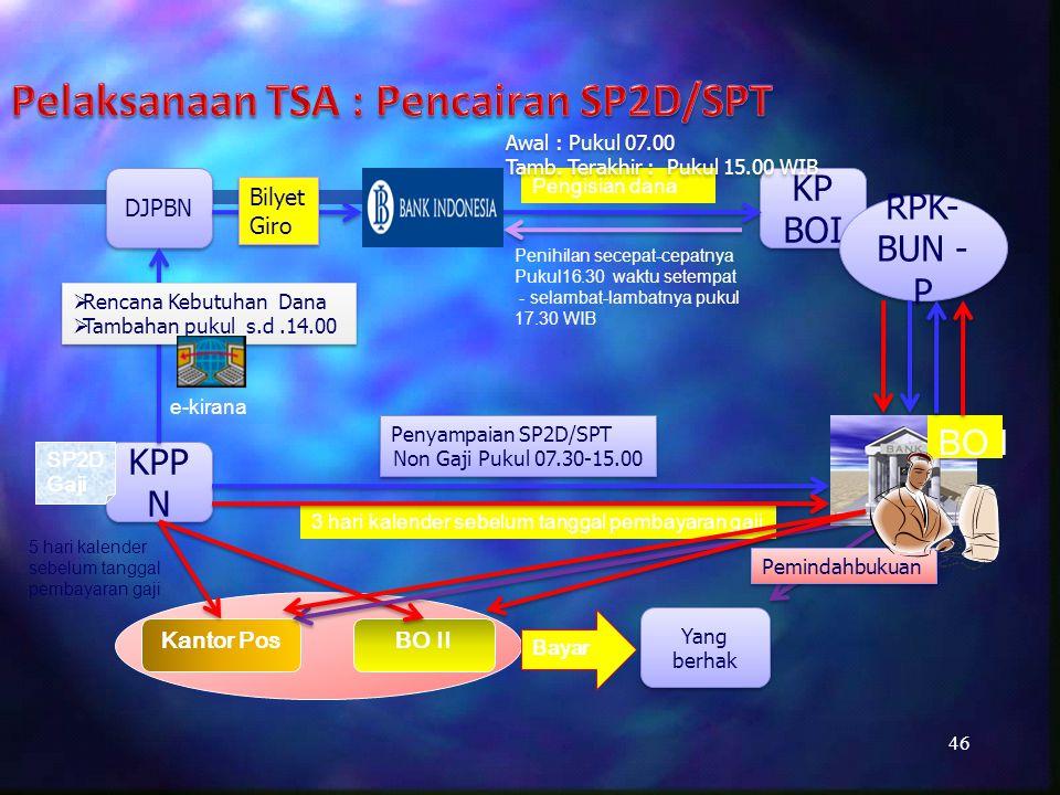 Mekanisme Pelaksanaan TSA Di KPPN (Rekening Penerimaan) 47 KPPN Bank Indonesia (RKUN) DJPBN Bank Persepsi Wajib Pajak/ Bayar Bank Persepsi Bank Persepsi Wajib Pajak/ Bayar Wajib Pajak/ Bayar Pelimpahan Penerimaan Setiap Hari Laporan Rekonsiliasi Bank Persepsi PBB/BPHTB BO III Pemerintah Daerah Wajib Bayar PBB/BPHTB Bagian Pemda Bagian Pusat Laporan