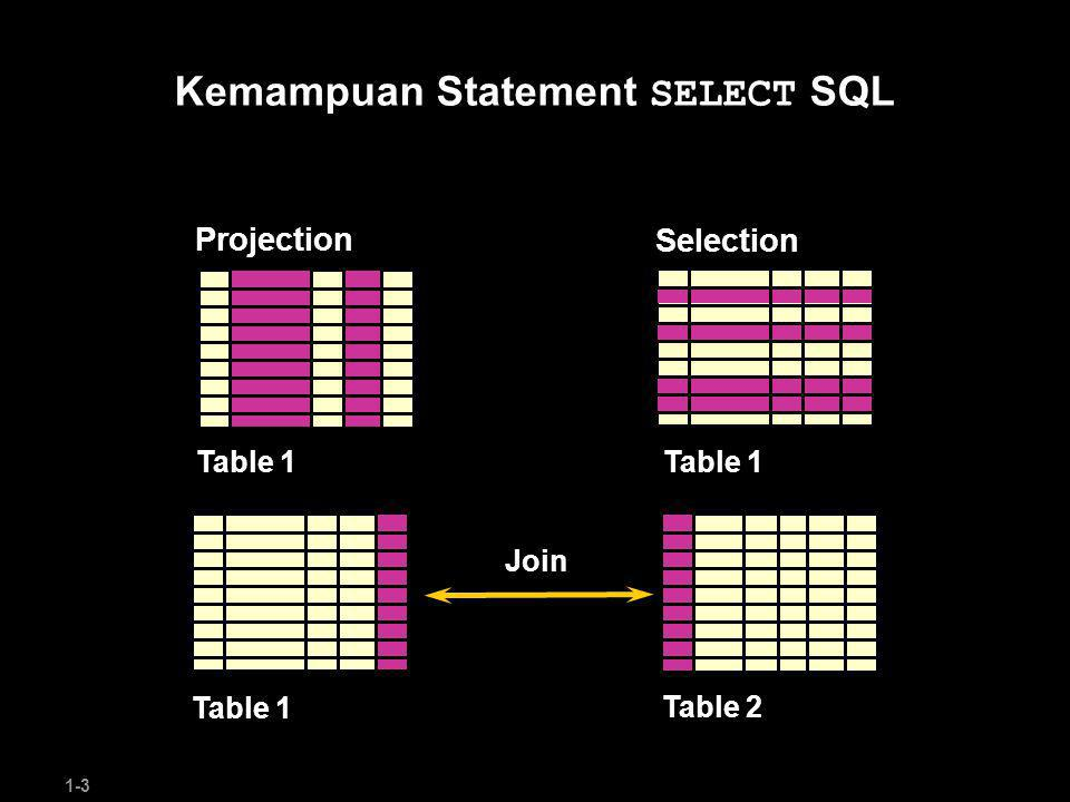 1-4 Statement SELECT dasar SELECT*|{[DISTINCT] column|expression [alias],...} FROMtable; SELECT*|{[DISTINCT] column|expression [alias],...} FROMtable; SELECT mengidentifikasi kolom yang ditampilkan FROM mengidentifikasi table yang dipilih