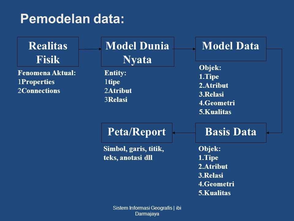 Pemodelan data: Realitas Fisik Model Dunia Nyata Model Data Basis DataPeta/Report Fenomena Aktual: 1Properties 2Connections Entity: 1tipe 2Atribut 3Re