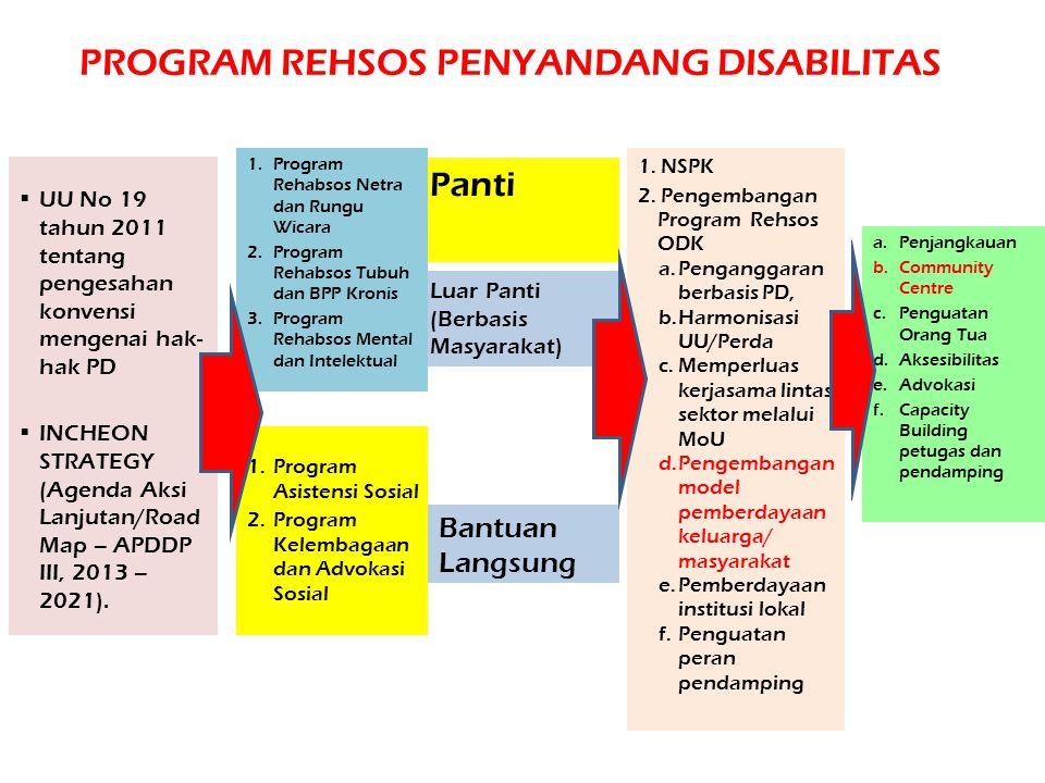 PROGRAM REHSOS PENYANDANG DISABILITAS Panti UU No 19 tahun 2011 tentang pengesahan konvensi mengenai hak- hak PD INCHEON STRATEGY (Agenda Aksi Lanju