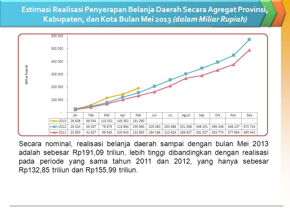Estimasi Realisasi Penyerapan Belanja Daerah Secara Agregat Provinsi, Kabupaten, dan Kota Bulan Mei 2013 (dalam Miliar Rupiah) Secara nominal, realisasi belanja daerah sampai dengan bulan Mei 2013 adalah sebesar Rp191,09 triliun, lebih tinggi dibandingkan dengan realisasi pada periode yang sama tahun 2011 dan 2012, yang hanya sebesar Rp132,85 triliun dan Rp155,99 triliun.