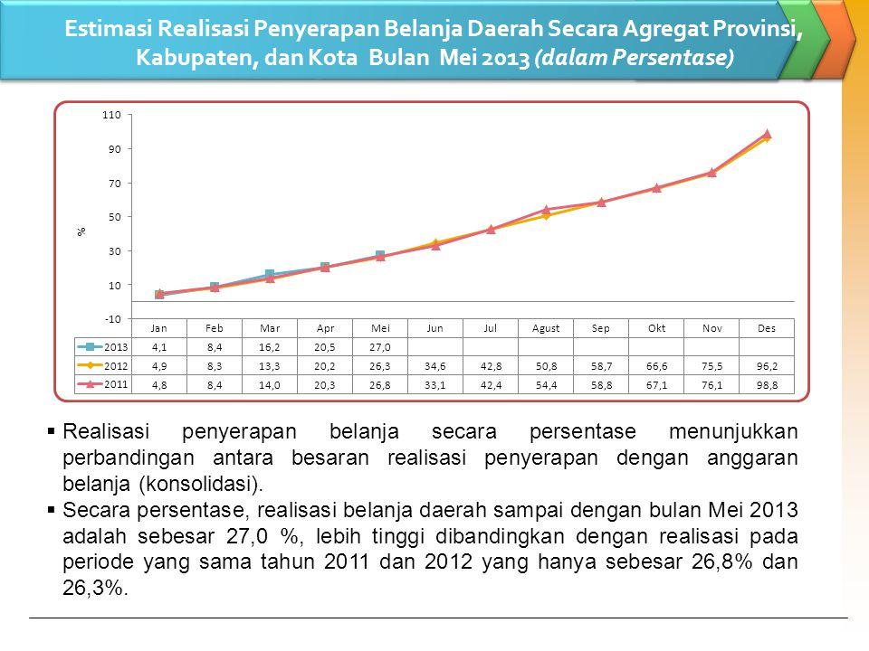 Estimasi Realisasi Belanja Daerah Secara Agregat Provinsi, Kabupaten, dan Kota Per Provinsi Bulan Mei 2013  Rata-rata realisasi Belanja Daerah bulan Mei 2013 agregat per provinsi adalah sebesar 27,0%.