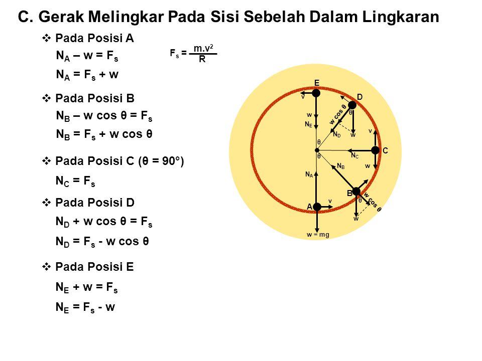 C. Gerak Melingkar Pada Sisi Sebelah Dalam Lingkaran θ θ A B C D E w = mg w cos θ w w w w v v v NANA NBNB NCNC NDND NENE θ θ  Pada Posisi A N A – w =