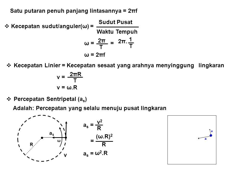 Satu putaran penuh panjang lintasannya = 2πf  Kecepatan sudut/anguler(ω) = Sudut Pusat Waktu Tempuh ω = 2π2π T = 2π.2π. T 1 ω = 2πf  Kecepatan Linie