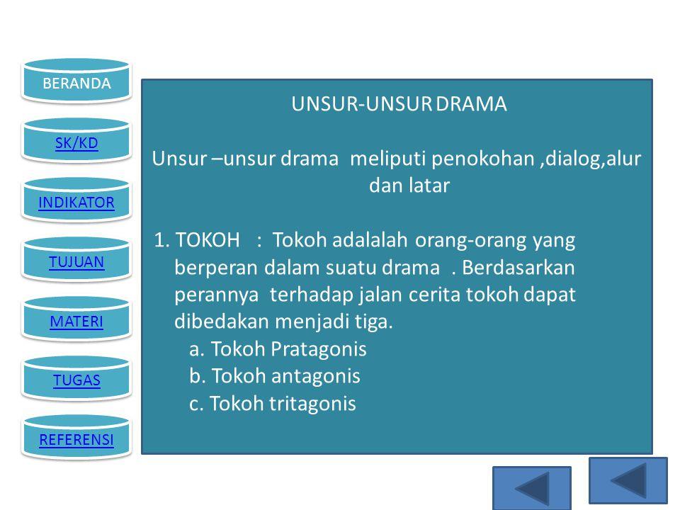 BERANDA SK/KD INDIKATOR TUJUAN MATERI TUGAS REFERENSI UNSUR-UNSUR DRAMA Unsur –unsur drama meliputi penokohan,dialog,alur dan latar 1. TOKOH : Tokoh a