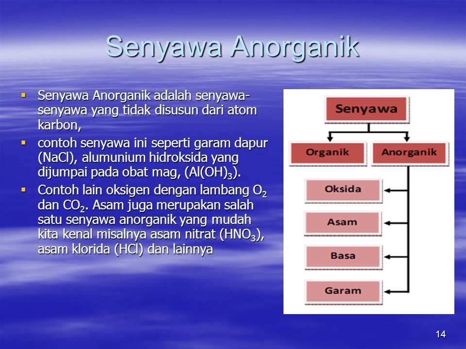 14 Senyawa Anorganik  Senyawa Anorganik adalah senyawa- senyawa yang tidak disusun dari atom karbon,  contoh senyawa ini seperti garam dapur (NaCl),