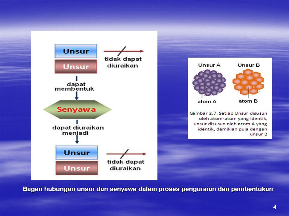 4 Bagan hubungan unsur dan senyawa dalam proses penguraian dan pembentukan Bagan hubungan unsur dan senyawa dalam proses penguraian dan pembentukan