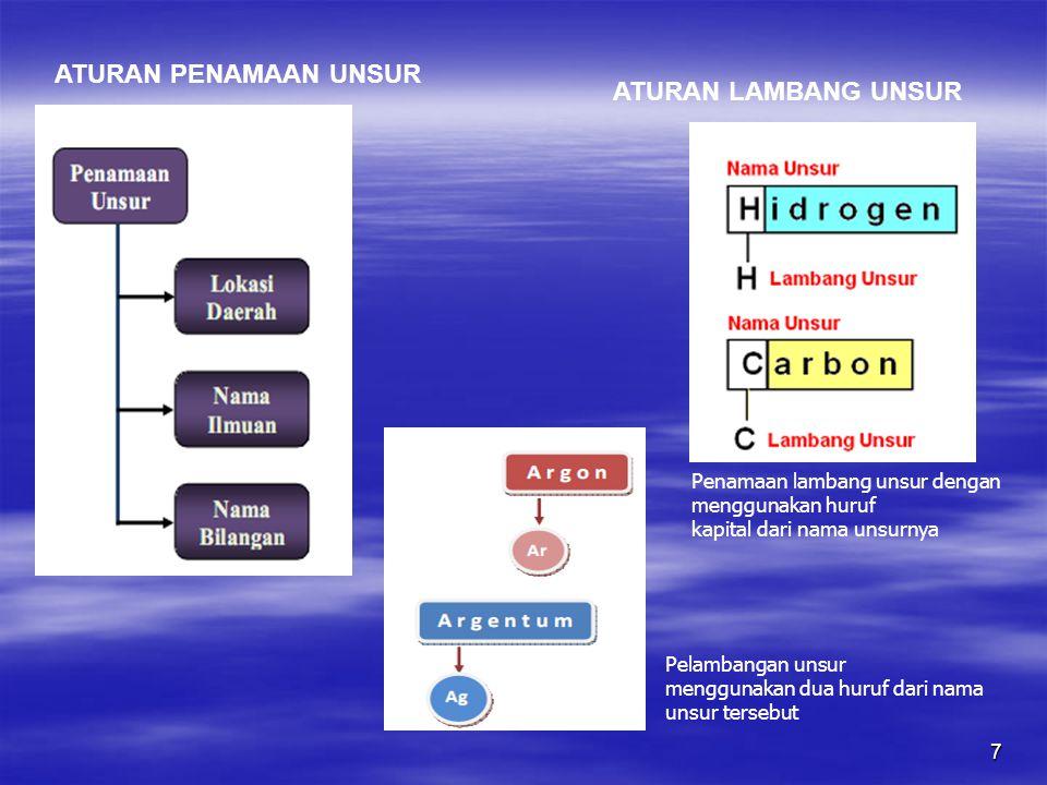 7 ATURAN PENAMAAN UNSUR Penamaan lambang unsur dengan menggunakan huruf kapital dari nama unsurnya Pelambangan unsur menggunakan dua huruf dari nama u