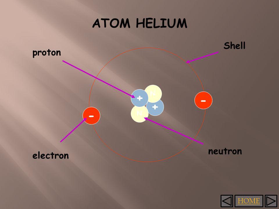 HOME ATOM HELIUM + N N + - - proton electron neutron Shell